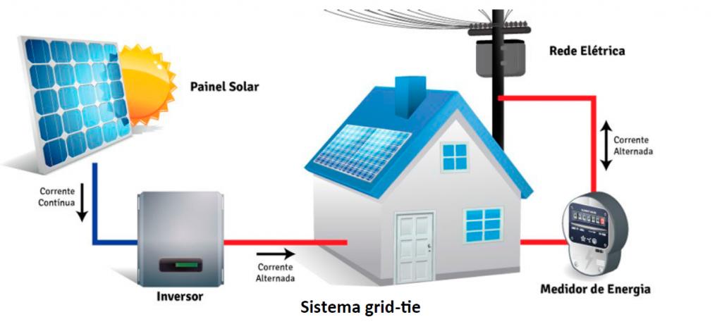 Diagrama energia solar fotovoltaica