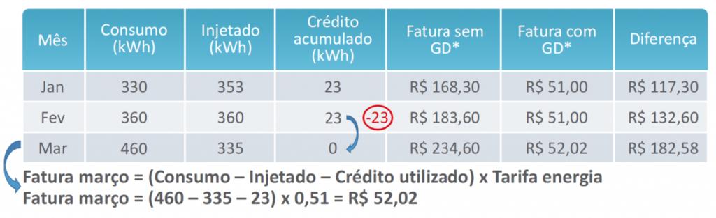 Exemplo de compensação de créditos de energia